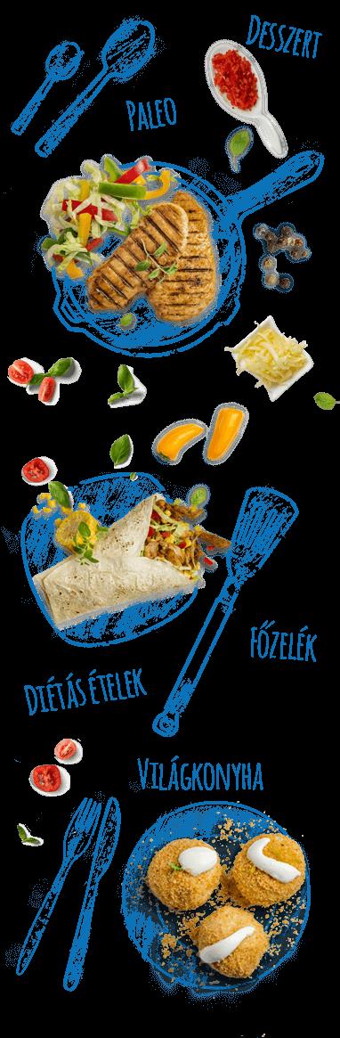e-food: paleo étrend