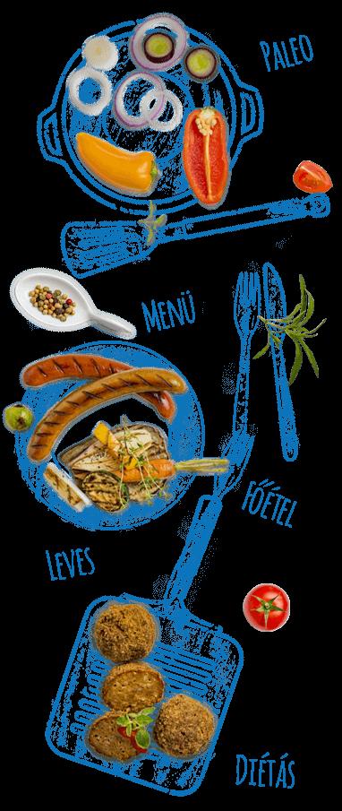 e-food: tálalási súlyok
